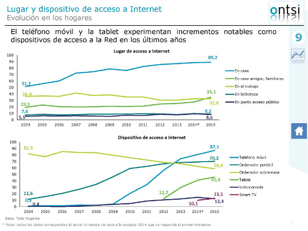 Dispositivo acceso Internet