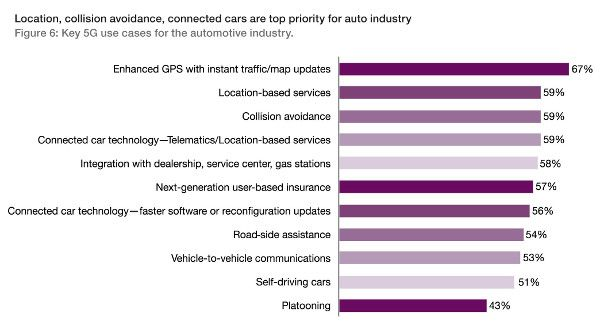 5g_industry_survey_report_final_Ericsson