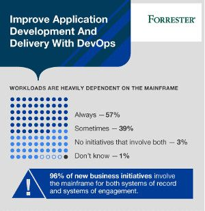 Improve Application Development and Delivery with DevOps