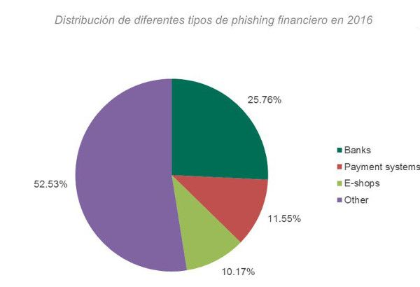 Phishing financiero y su distribucion