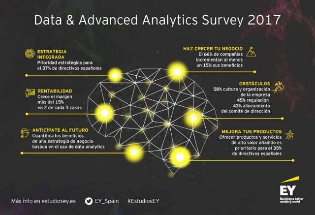 Estudio Data and Advanced Analytics: High Stakes and High rewards, elaborado por Forbes Insights en colaboración con EY