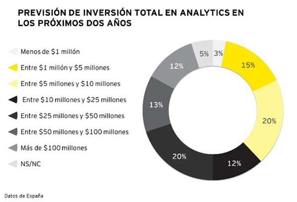 Prevision de inversion total en analytics según el Data and Advanced Analytics: High Stakes and High rewards