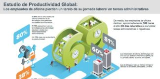 Estudio de Productividad Global