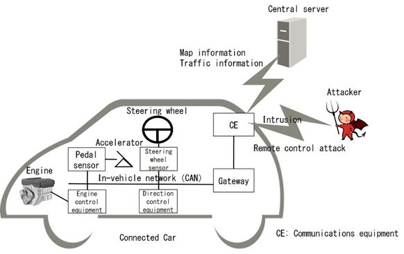 Connected car structure and cyberattack route