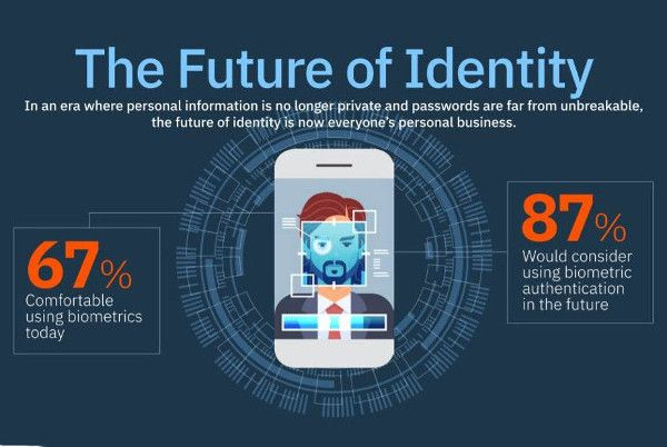 Conclusiones del estudio IBM Security Future of Identity