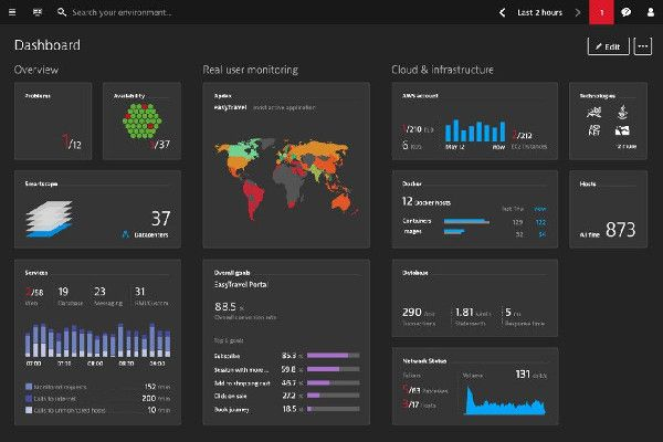 Dynatrace única solución de gestión del rendimiento de aplicaciones APM (Application Performance Management) del mercado.